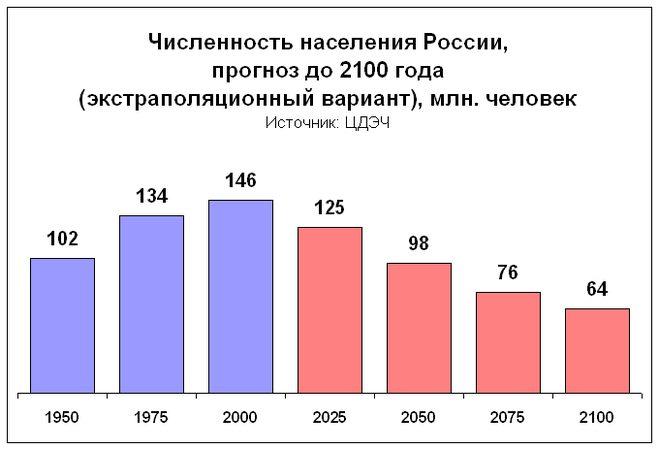 Население России. Численность населения России. Естественный прирост.